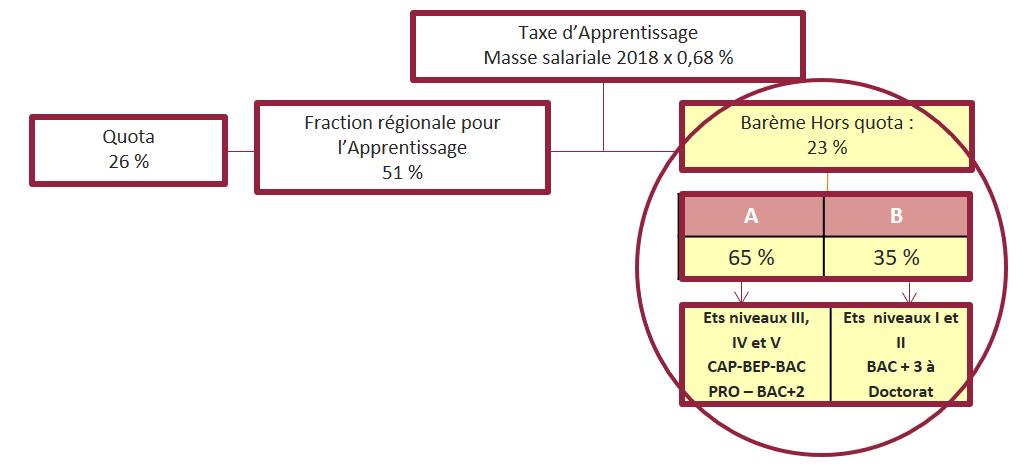 Ventilation de la taxe d'apprentissage